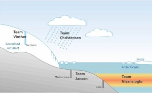 Team interface visualisation