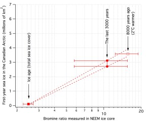 Figure 3 – Reconstructing past seasonal sea ice from bromine in ice cores. The graph shows the three climate scenarios studied. During the last ice age there was no seasonal sea ice because the oceans were completely covered by multi-year sea ice. The bromine-to-sodium ratios measured in the NEEM ice core are lower over the last 3 thousand years than in the warmest part of the Holocene 8 thousand years ago, indicating that there was more seasonal sea ice 8 thousand years ago compared to the last 3 thousand years.